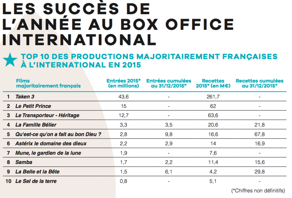 Bilan analyse et classement du box office am ricain 2016 disney en ma tre incontest - Classement film box office ...
