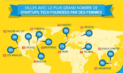 La place des femmes dans la tech industry