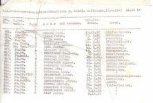La « vraie » Liste de Schindler désormais en vente sur EBay